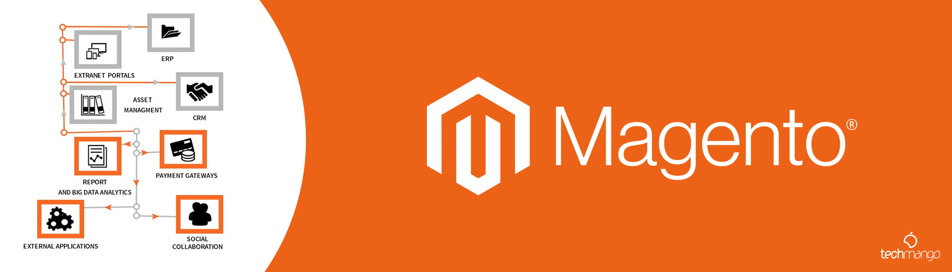 Magento is the Best E-Commerce Platform