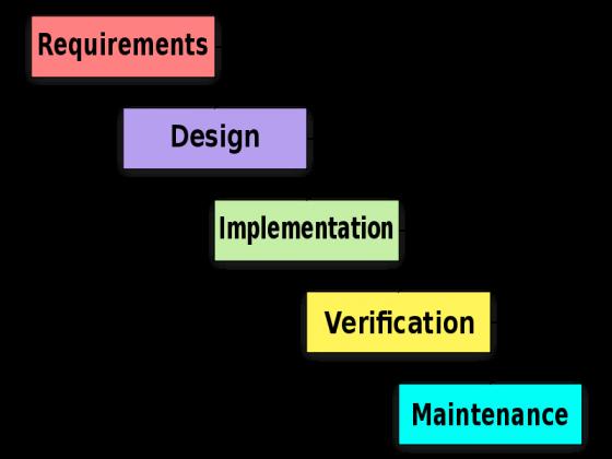 Agile flowchart